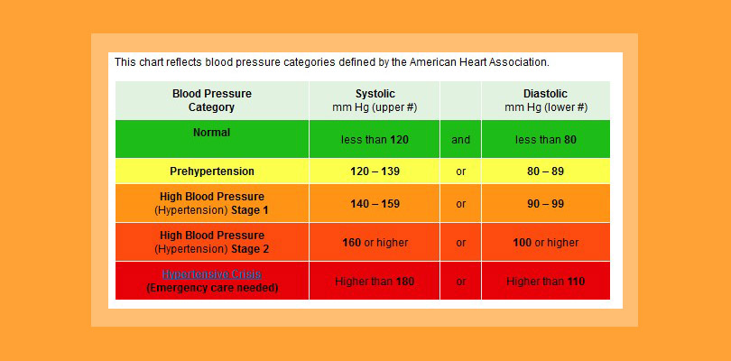 The Good Luck Of High Blood Pressure  BodyweightcoachCom